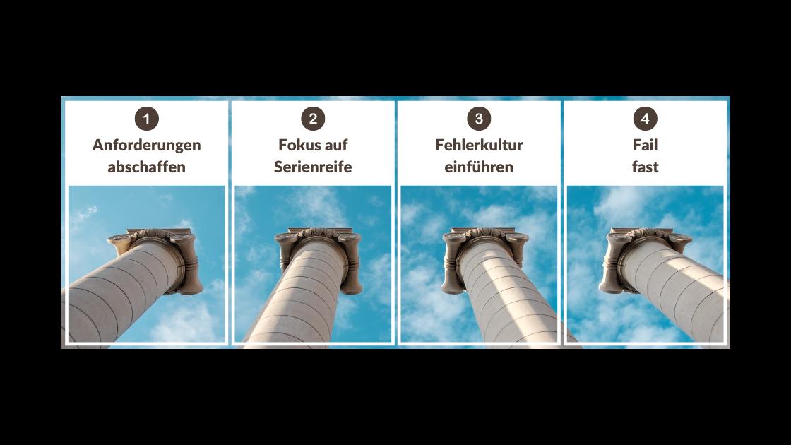 Vier Säulen ragen in den Himmel, darüber stehen Aufzählungsteichen und vier Überschriften